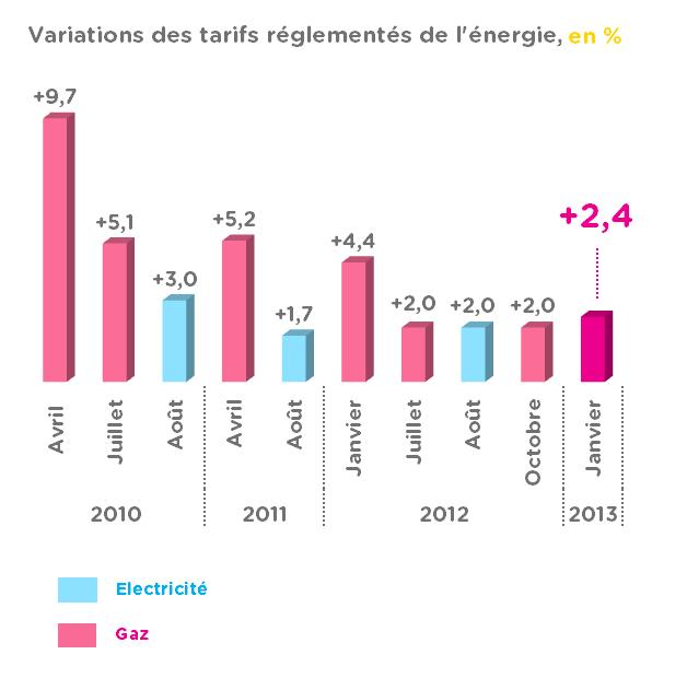 graphique-variations-prix-energie